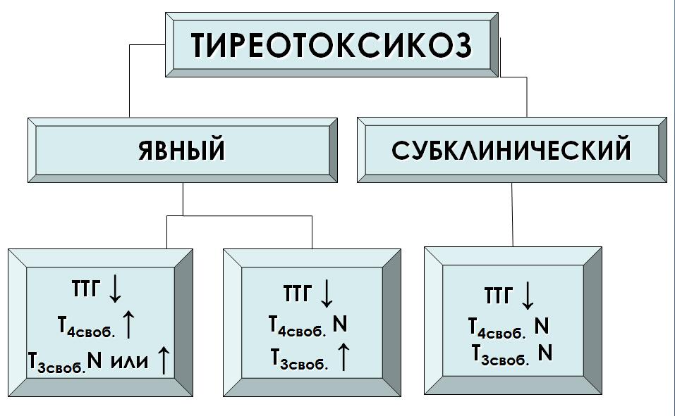 Тиреотоксикоз фото