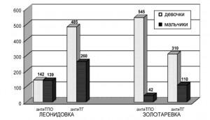 Донозологическая оценка иммунологического статуса детей, проживающих в зоне экологического риска